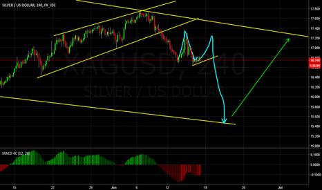 XAGUSD: Deeper correction for Silver?