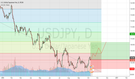 USDJPY: USDJPY - muli week long.