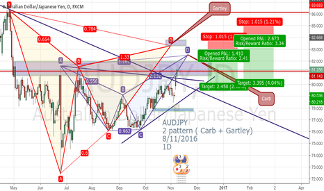 AUDJPY: AUDJPY 2 pattern ( Carb + Gartley) 8/11/2016 1D