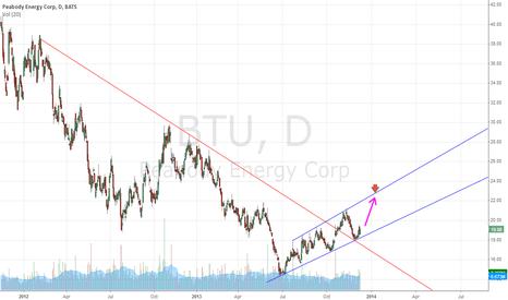 BTU: Trend Reversal, Resistance Turned Support
