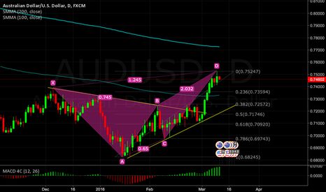 AUDUSD: AUD/USD Daily Butterfly Bearish