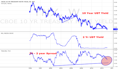 TNX: Yield curve 10 year - 2 year US Tbill