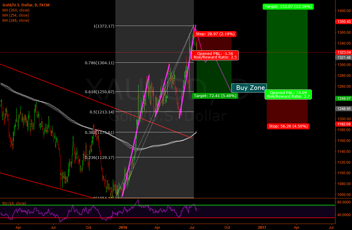 Xau/Usd - Previous analisys updating