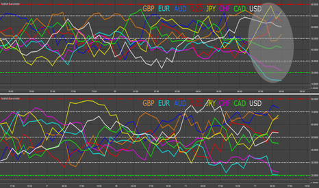 EURUSD: EUR & AUD - Market Barometer Update
