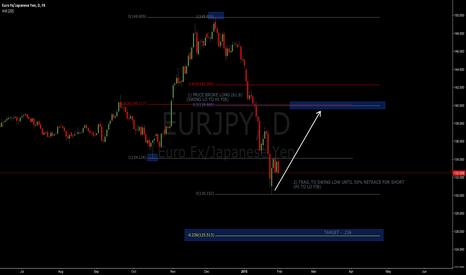 EURJPY: EUR/JPY LONG SETTING UP