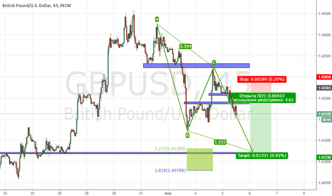 GBPUSD: BULLISH ABCD POJECTION, Short Position