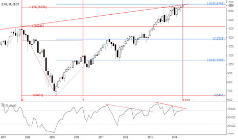 DJ1!: DJIA: APPROACHING 1,618 FROM 2009 LOW