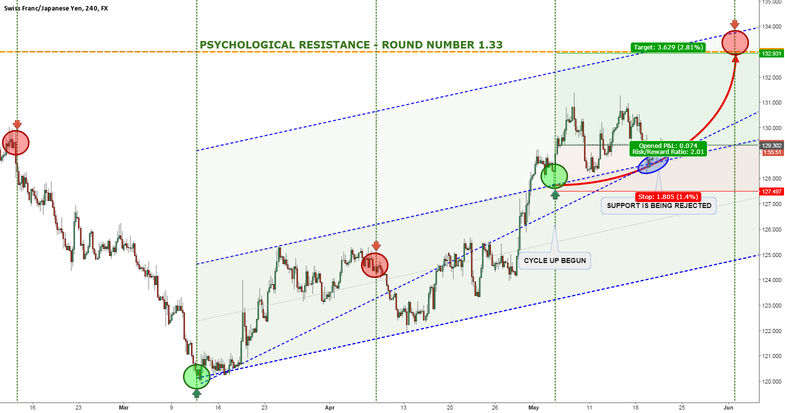 CHFJPY RALLY CONTINUES