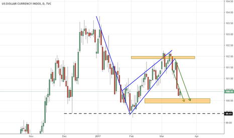 DXY: DXY reached the targets!
