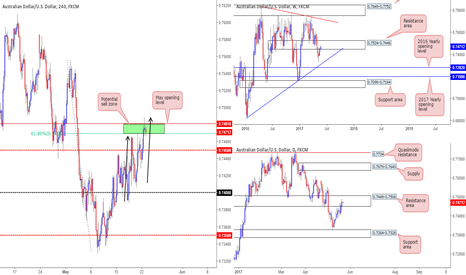 AUDUSD: Short at 0.7475 based on Monday's analysis...