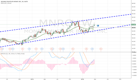 MNRO: I believe MNRO is NEUTRAL