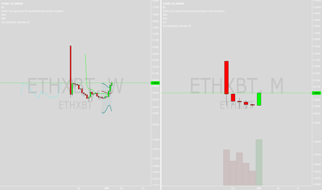 ETHXBT: ETH going parabolic