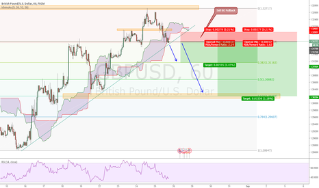 GBPUSD: GBPUSD High Potential Short