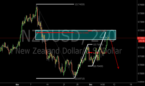 NZDUSD: NZDUSD:Bearish AB=CD Pattern and 0.618RET