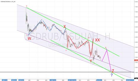USDRUB/USDUAH: гривна к рублю -  на паритет?