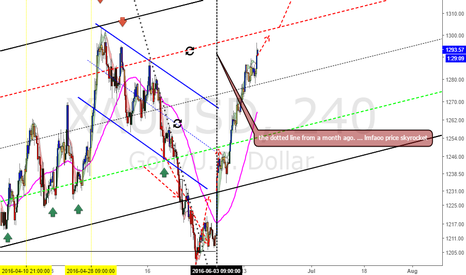 XAUUSD: XAUUSD  The DOTTED LINE