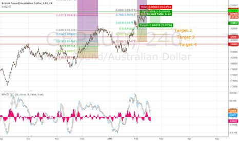 GBPAUD: Month trade?