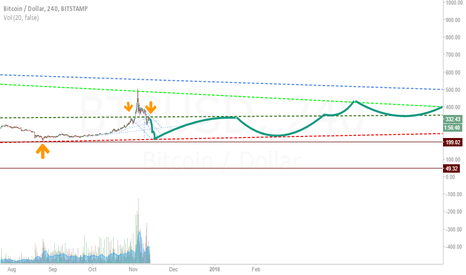 BTCUSD: This is what i think bitcoin will do in the longterm