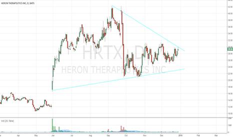 HRTX: On the Radar