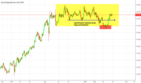 EURJPY: we're right EURJPY