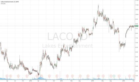 LACO: WATCH:Day trade: Lakes Entertainment (NASDAQ: $LACO) Target 9.58