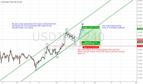 USDJPY: USDJPY Low risk long position