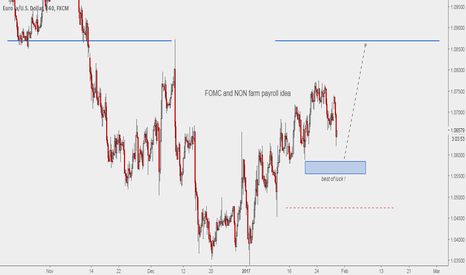 EURUSD: FOMC and NFP idea