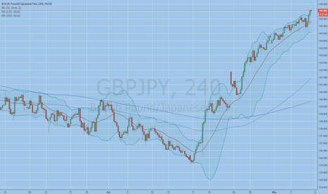 GBPJPY: weekly top BB touch