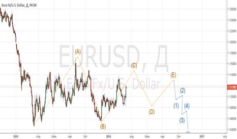 EURUSD: Стратегические продажи в EUR\USD