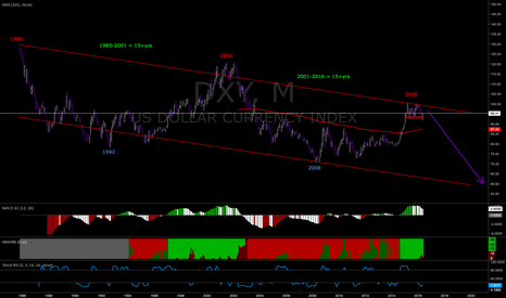 DXY: DOLLAR FUTURE DOES NOT LOOK VERY BRIGHT
