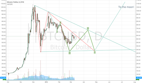 BTCUSD: Still in ABC correction