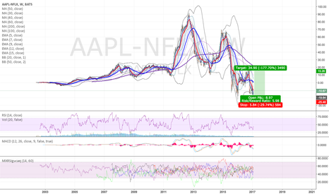AAPL-NFLX: second funny trade