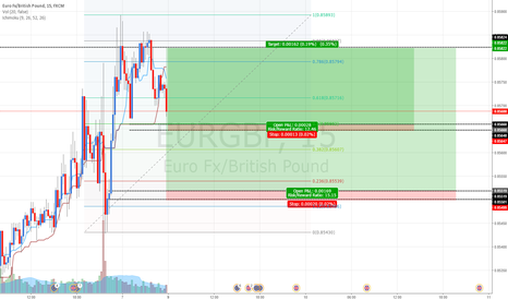 EURGBP: EURUSD: Buying at fresh demand zone
