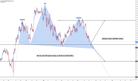 DXY: DXY - Head and Shoulders