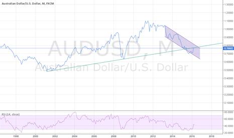 AUDUSD: $AUDUSD is testing a broken trend