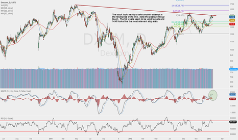 DXCM: Possible break of 20 month trendline