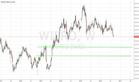 WIPRO: Wipro - Wilting Under Its Own Weight - 8/25/2016