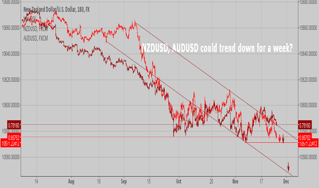 NZDUSD: AUDUSD, NZDUSD could trend down for a week?