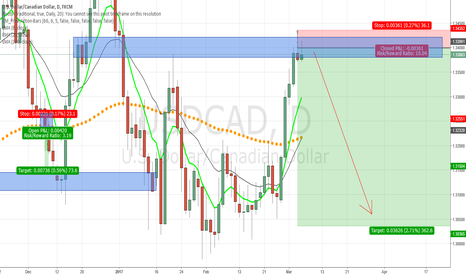 USDCAD: Great 10:1 ROI opportunity