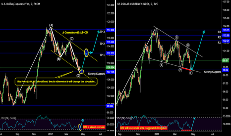 USDJPY: A long idea for Long Term with confluence of DXY (ZR).