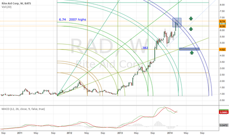 RAD: $RAD strong trend about to end? or maybe 8 a share soon?