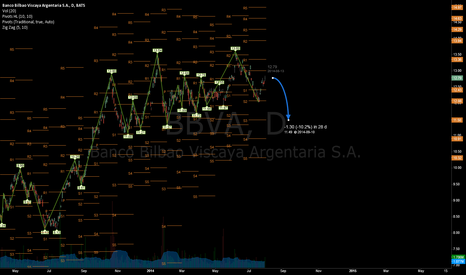 BBVA: Argentina default so time to short this 31/07