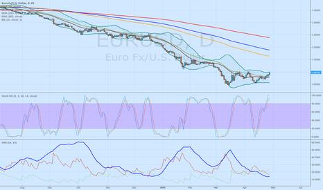 EURUSD: EURUSD short until 1.0500