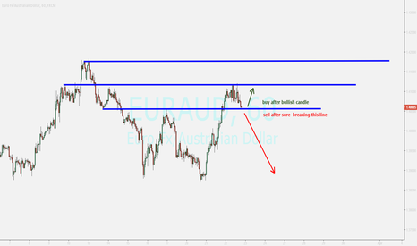 EURAUD: eurcad...looking for ending pullback or breakout