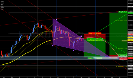 XAUUSD: wate 1313 or shot scalping