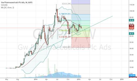 GWPH: GWPH Buying Opportunity Soon