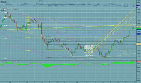 USDCAD: 150527 USDCAD 4H