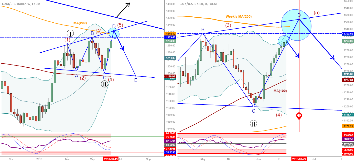 XAU/USD: Possible counts, structures and levels to watch