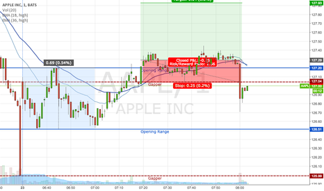 AAPL: AAPL: failed opening range breakout