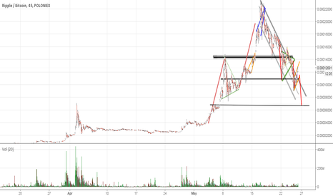 XRPBTC: Ripple, dont get mad again... Broadening ascending wedge(78%)